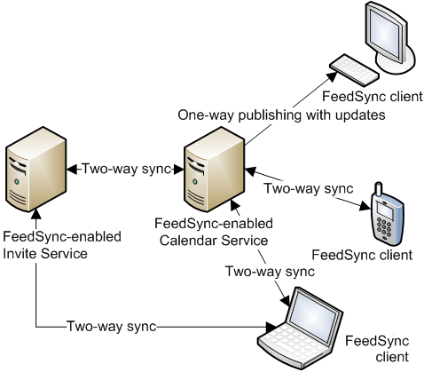 Feedsync Diagramm