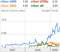 nikon-d400-trend